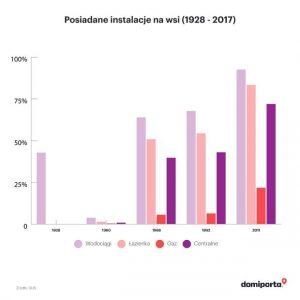 100-lat-niepodleglosci-mieszkamy-wygodniej-ale-nadal-w-klitkach-6